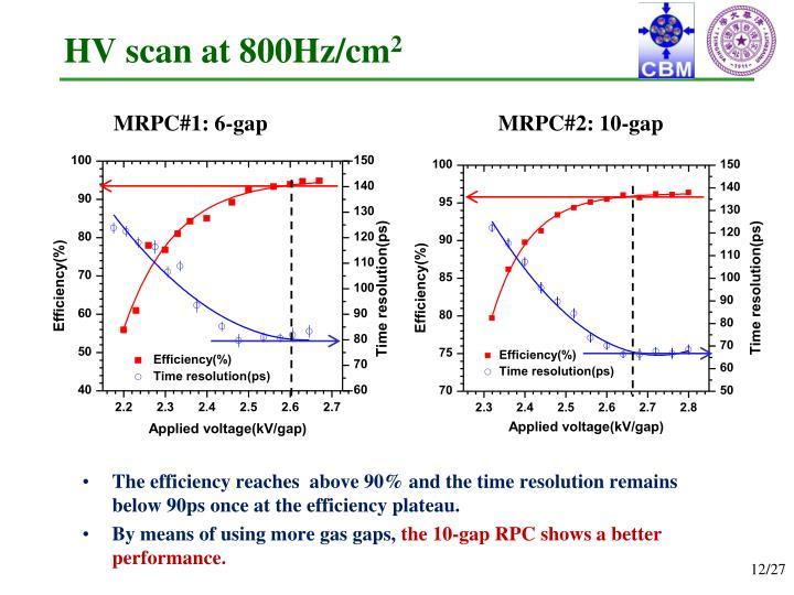 HV scan at 800Hz/cm
