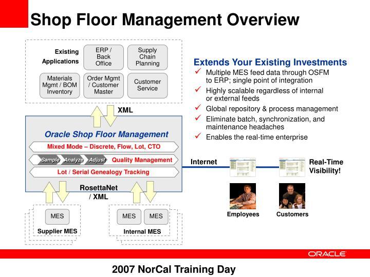 Shop Floor Management Overview