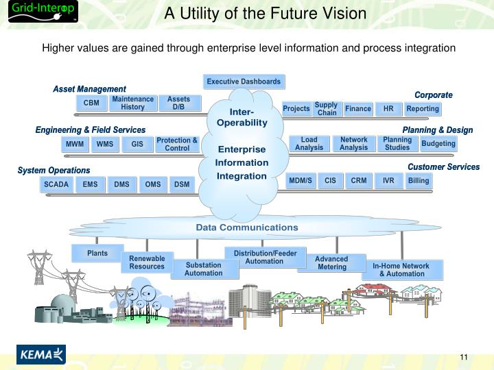 A Utility of the Future Vision
