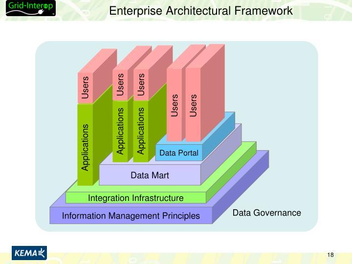 Enterprise Architectural Framework