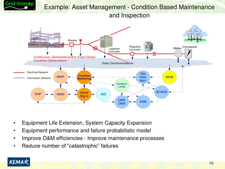 Example: Asset Management - Condition Based Maintenance and Inspection