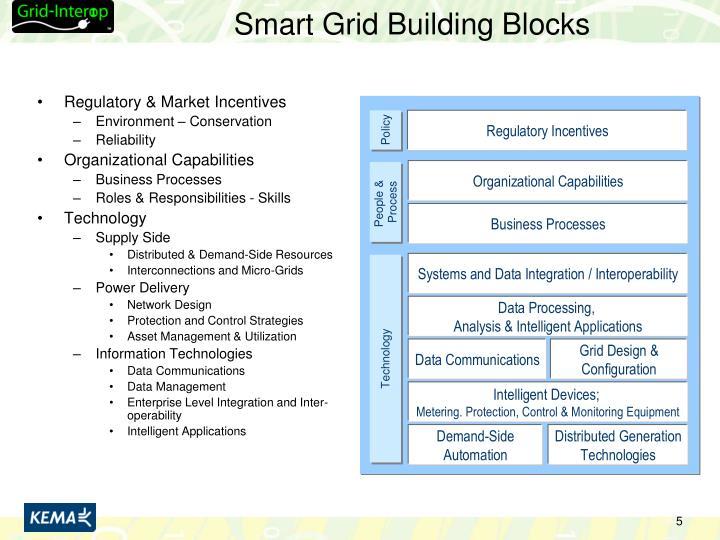 Smart Grid Building Blocks