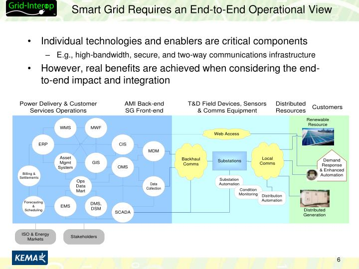 Smart Grid Requires an End-to-End Operational View