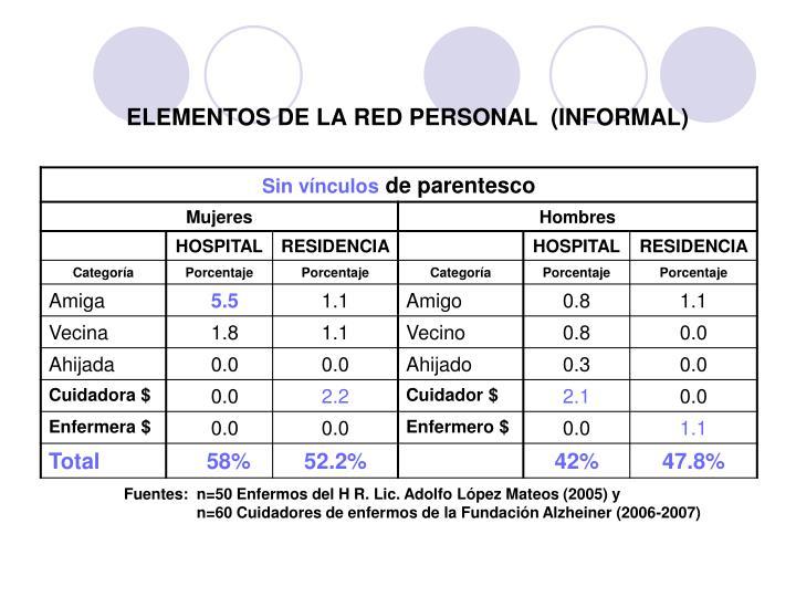ELEMENTOS DE LA RED PERSONAL