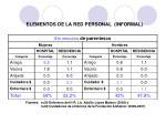 elementos de la red personal informal1
