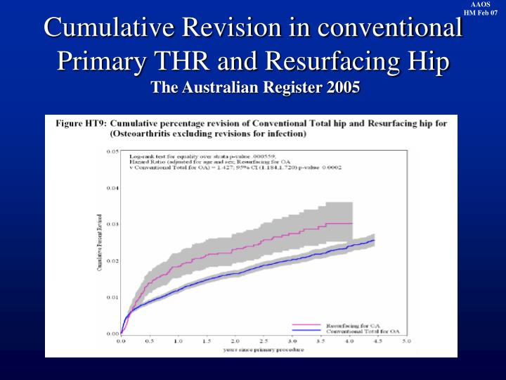 Cumulative Revision in conventional Primary THR and Resurfacing Hip