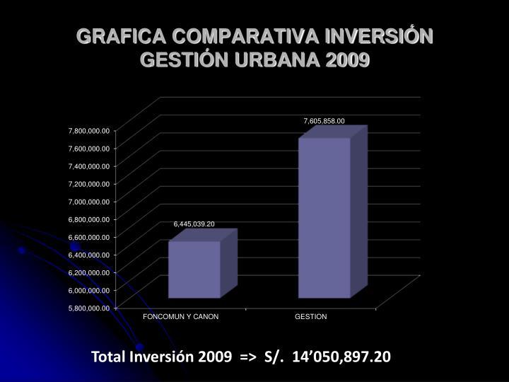 GRAFICA COMPARATIVA INVERSIÓN GESTIÓN URBANA 2009