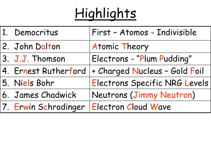 Discovery Of Protons Nobel Prize In Physics 1901 Present