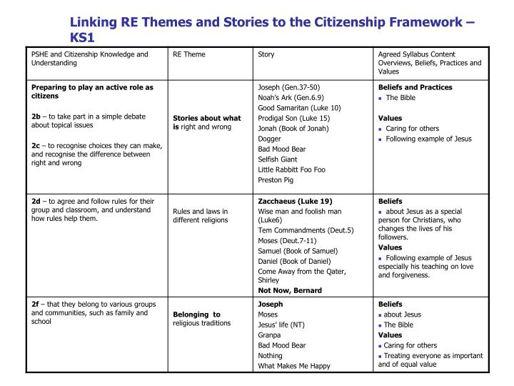 Linking RE Themes and Stories to the Citizenship Framework – KS1