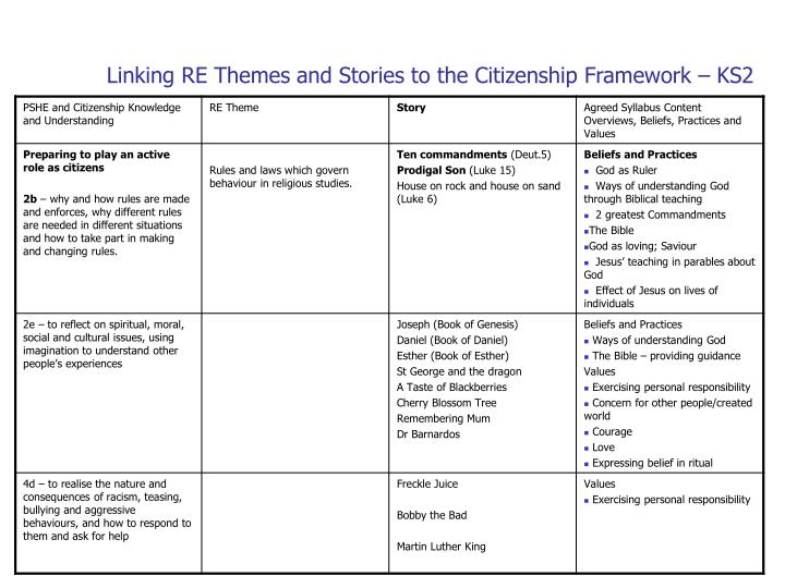 Linking RE Themes and Stories to the Citizenship Framework – KS2