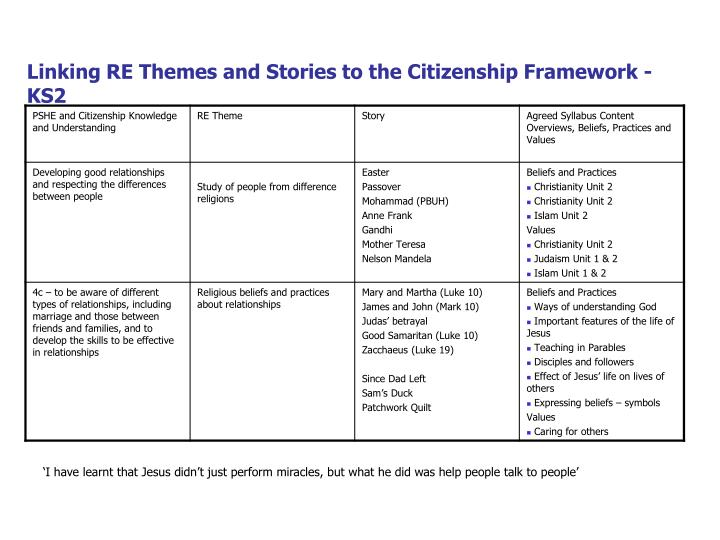 Linking RE Themes and Stories to the Citizenship Framework - KS2