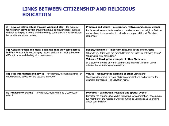 LINKS BETWEEN CITIZENSHIP AND RELIGIOUS EDUCATION