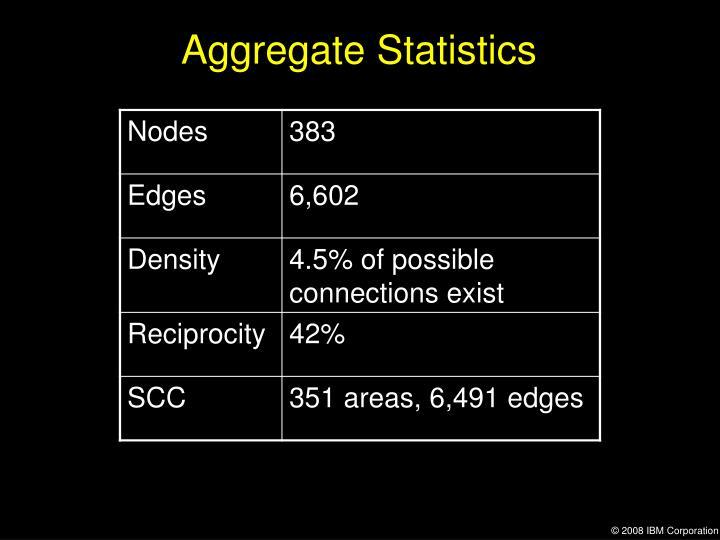 Aggregate Statistics