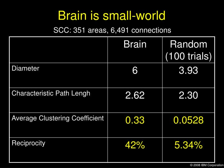 Brain is small-world