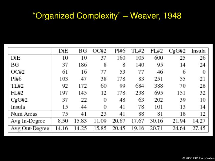 """Organized Complexity"" – Weaver, 1948"