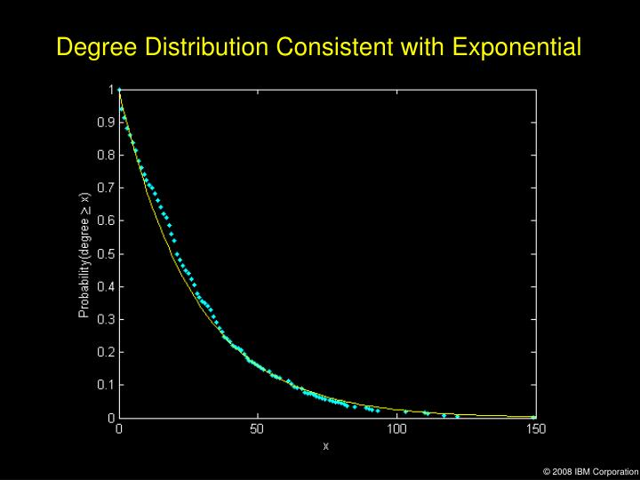 Degree Distribution Consistent with Exponential