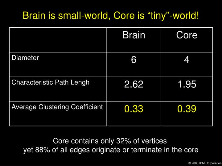 "Brain is small-world, Core is ""tiny""-world!"