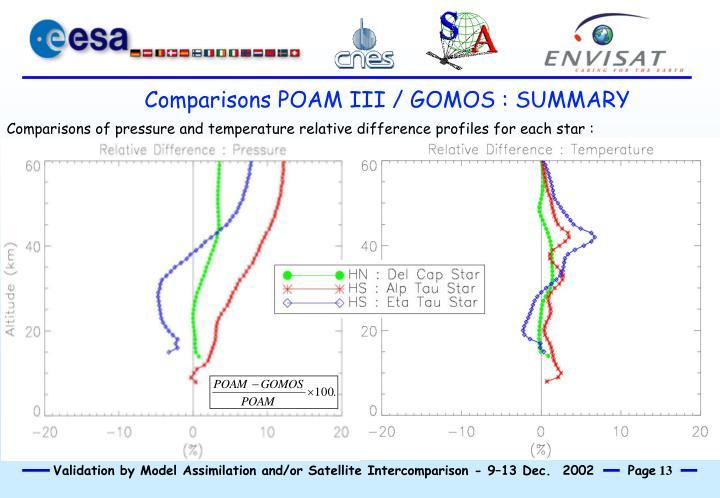 Comparisons POAM III / GOMOS : SUMMARY