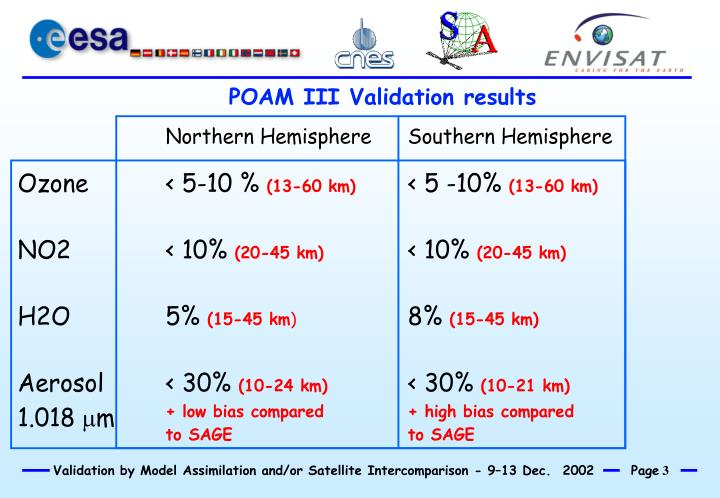 POAM III Validation results