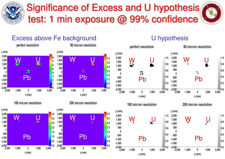Significance of Excess and U hypothesis test: 1 min exposure @ 99% confidence