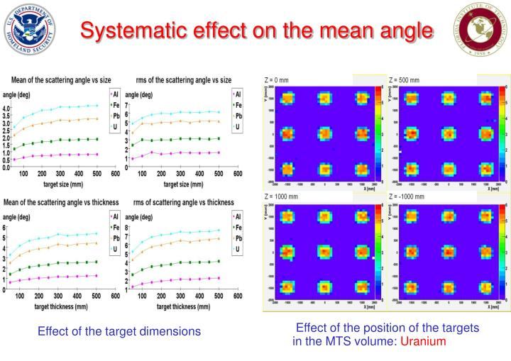 Systematic effect on the mean angle
