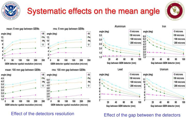 Systematic effects on the mean angle