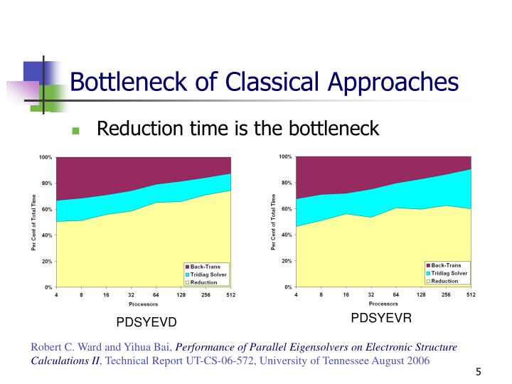 Bottleneck of Classical Approaches