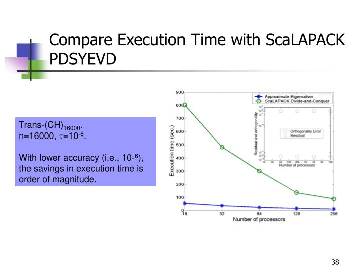 Compare Execution Time with ScaLAPACK