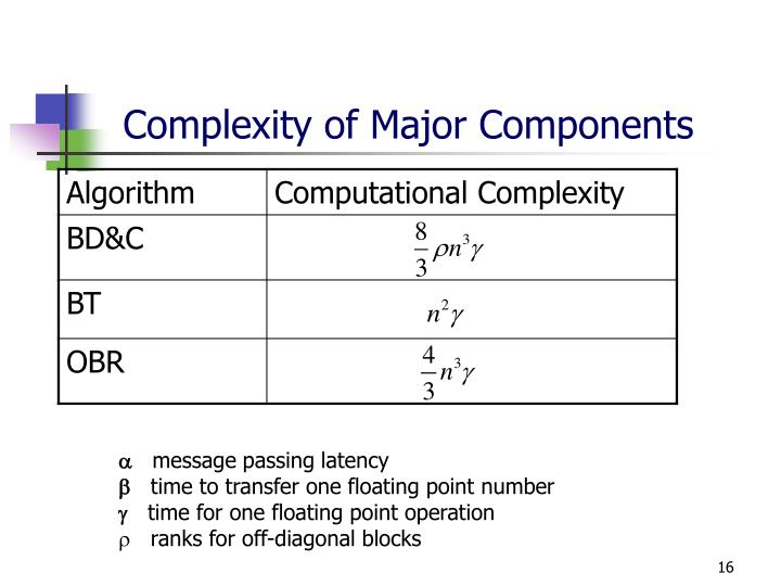 Complexity of Major Components