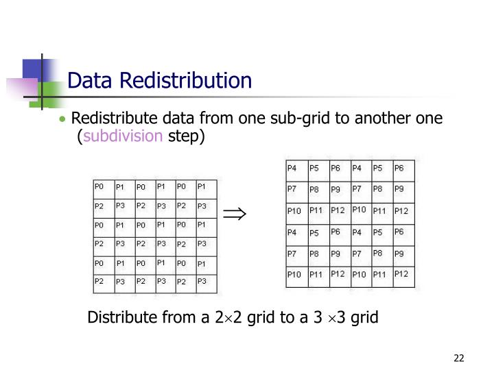 Data Redistribution