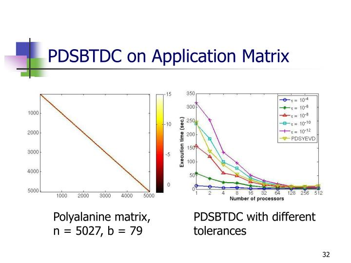 PDSBTDC on Application Matrix
