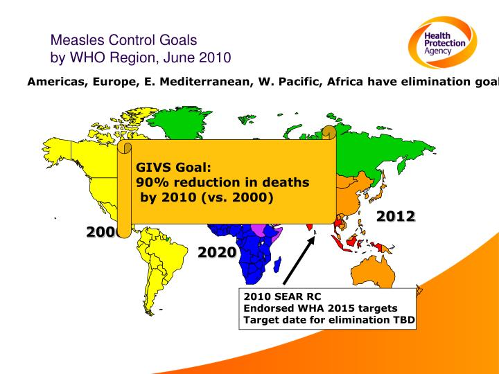 Measles Control Goals