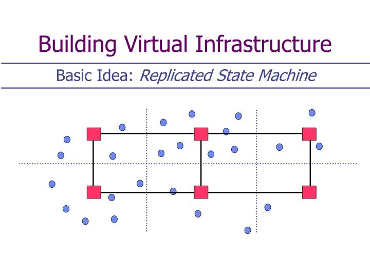 Building Virtual Infrastructure