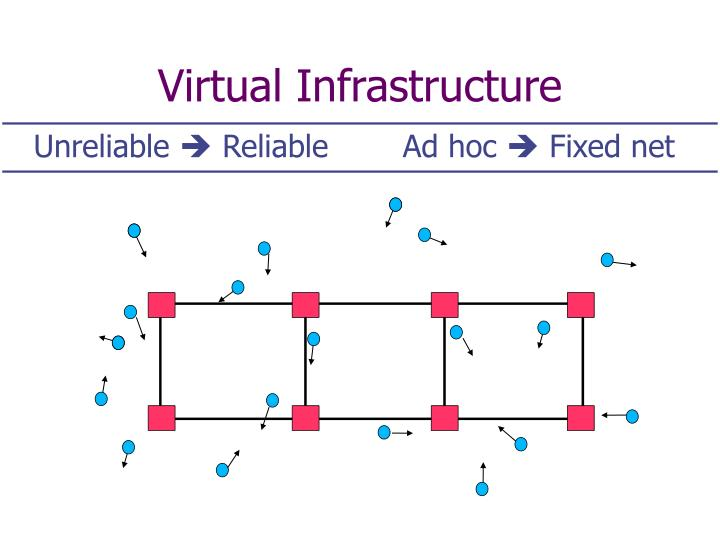 Virtual Infrastructure