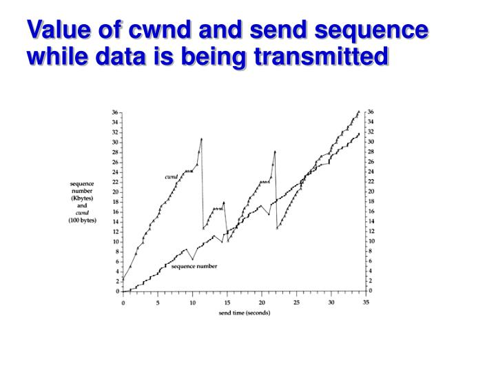 Value of cwnd and send sequence while data is being transmitted