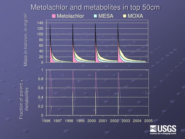 Metolachlor and metabolites in top 50cm