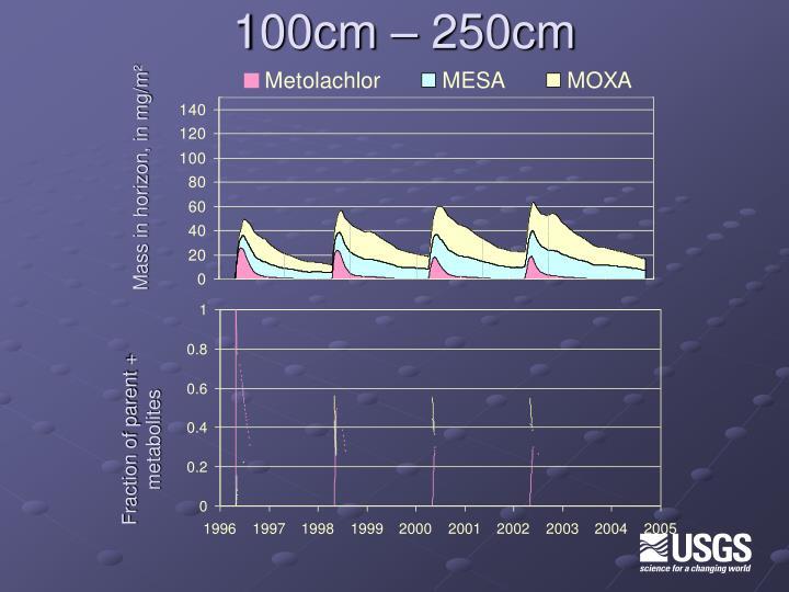 100cm – 250cm