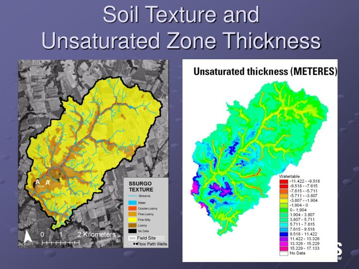 Soil Texture and