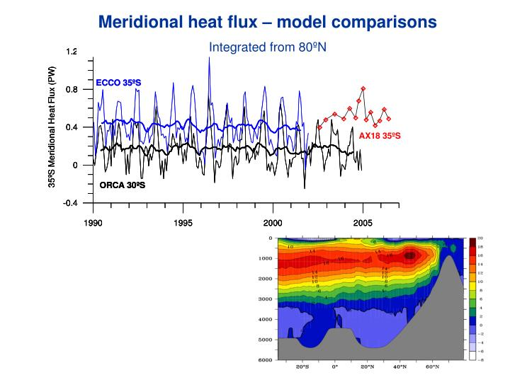 Meridional heat flux – model comparisons