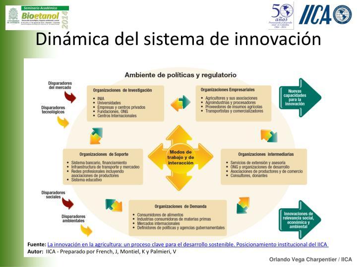 Dinámica del sistema de innovación