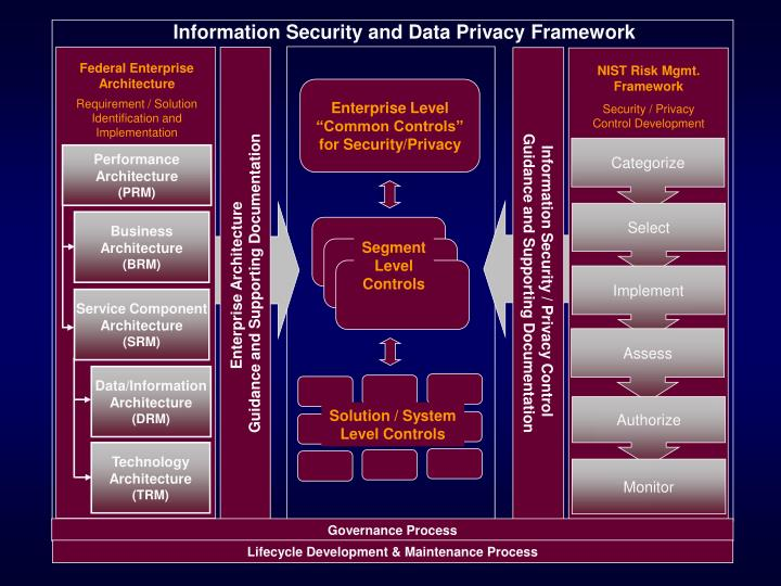 Information Security and Data Privacy Framework