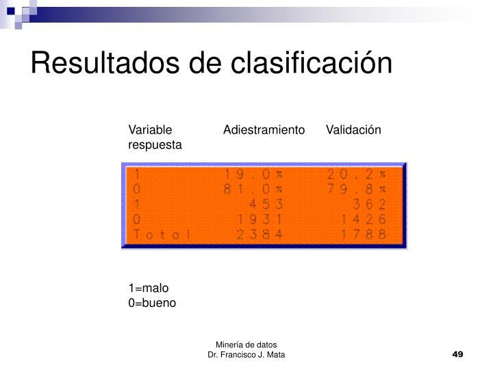 Resultados de clasificación