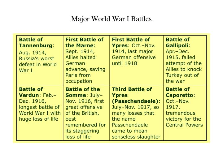 major world war i battles Overview and outcome of major battles of world war i.