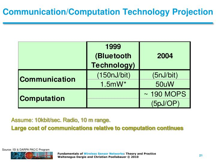Communication/Computation Technology Projection