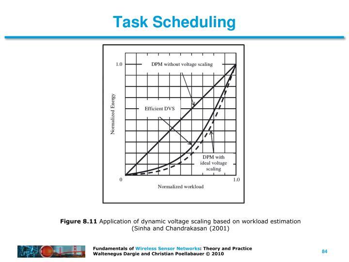 Task Scheduling