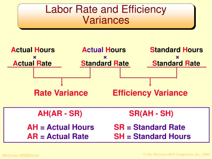 Labor Rate and Efficiency  Variances