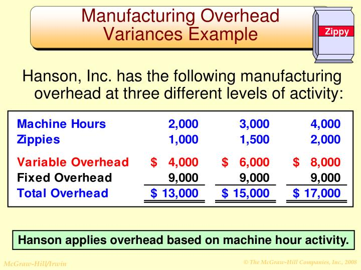 Hanson, Inc. has the following manufacturing overhead at three different levels of activity: