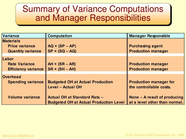 Summary of Variance Computations and Manager Responsibilities