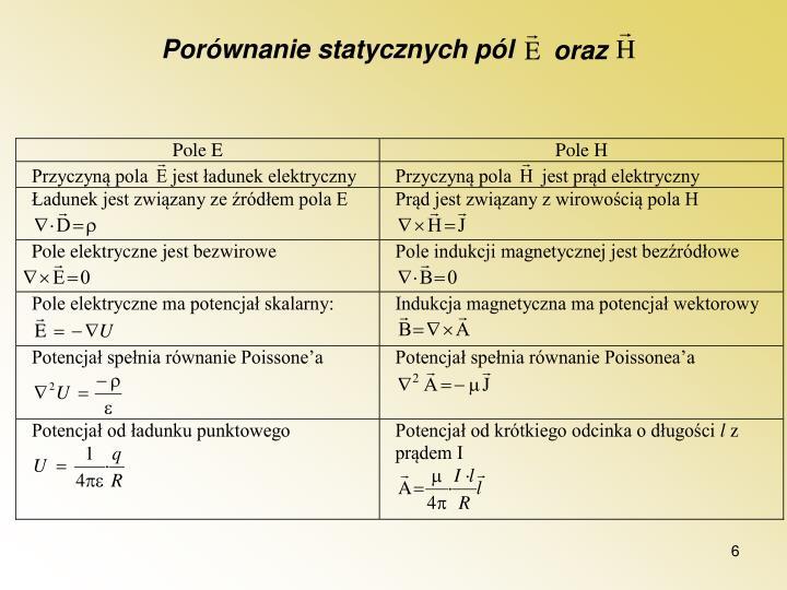 Porównanie statycznych pól