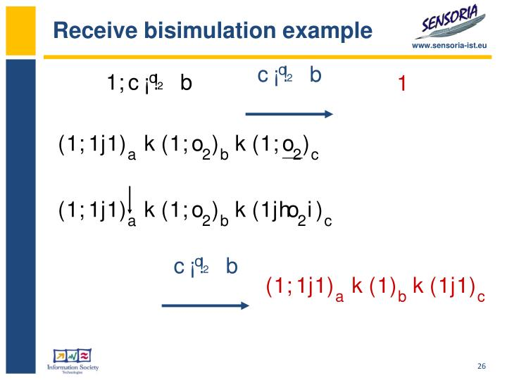 Receive bisimulation example